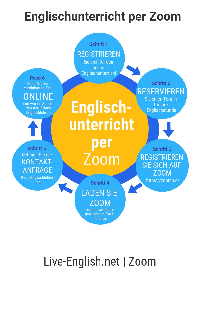 Englischunterricht per Zoom